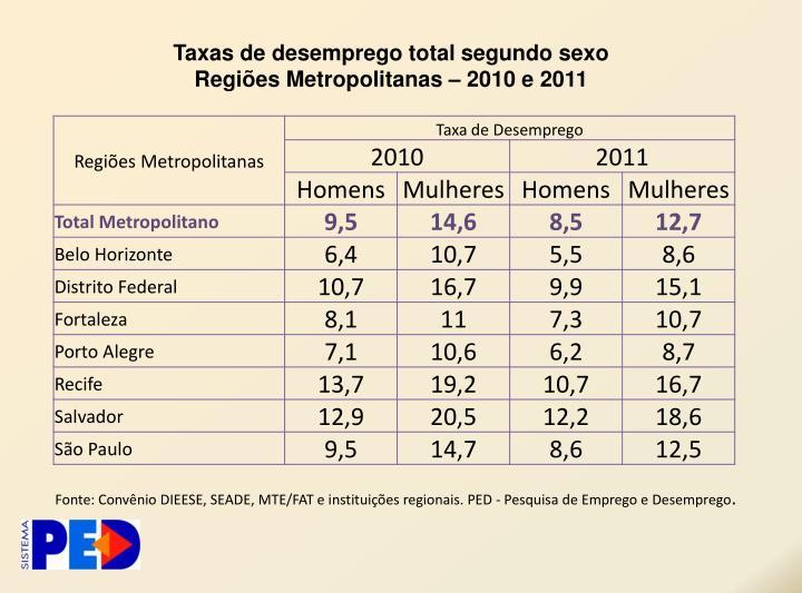 Taxas de desemprego total segundo sexo