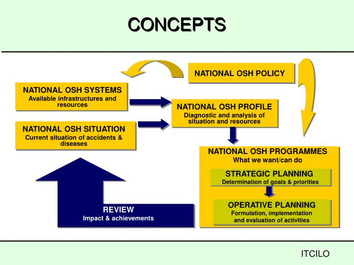 NATIONAL OSH POLICY