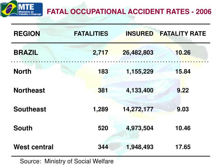 FATAL OCCUPATIONAL ACCIDENT RATES - 2006