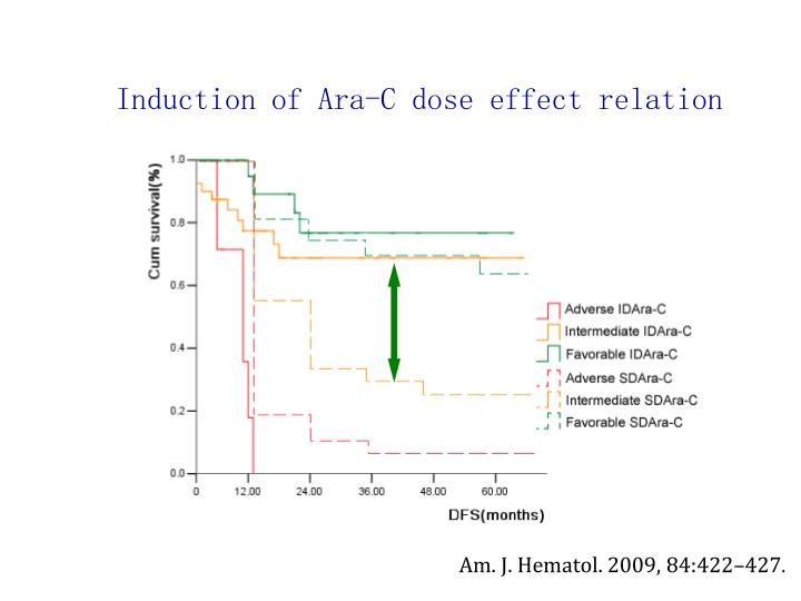 Induction of Ara-C dose effect relation