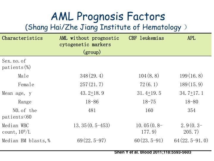 AML Prognosis Factors