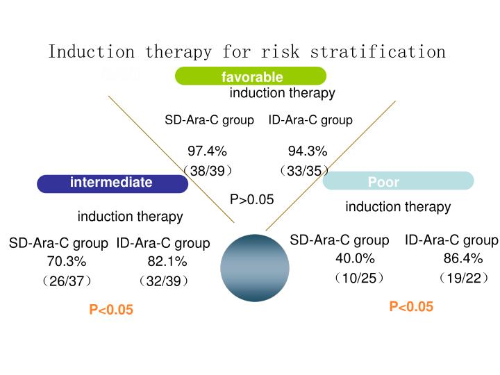 Induction therapy for risk stratification