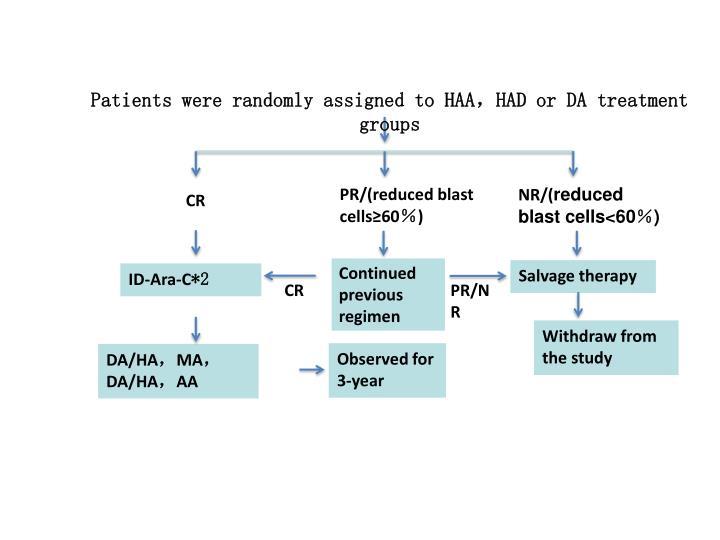 PR/(reduced blast cells≥60