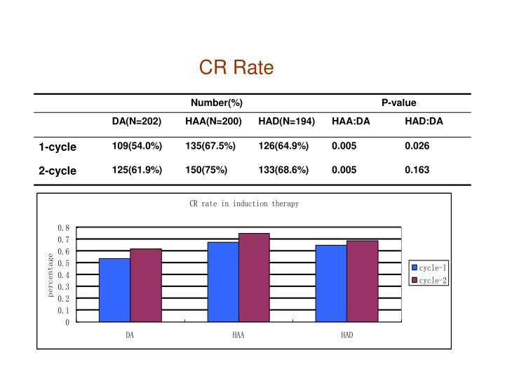 CR Rate