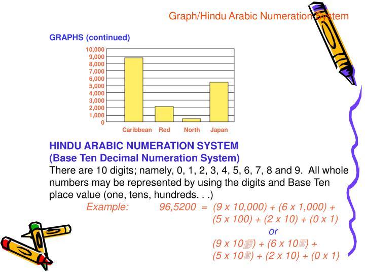 Graph/Hindu Arabic Numeration System