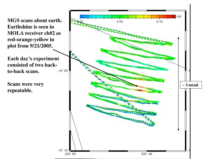 MGS scans about earth.   Earthshine is seen in