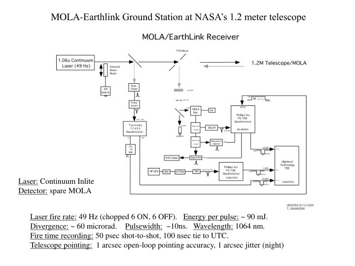 MOLA-Earthlink Ground Station at NASA's 1.2 meter telescope
