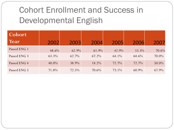 Cohort Enrollment and Success in Developmental English