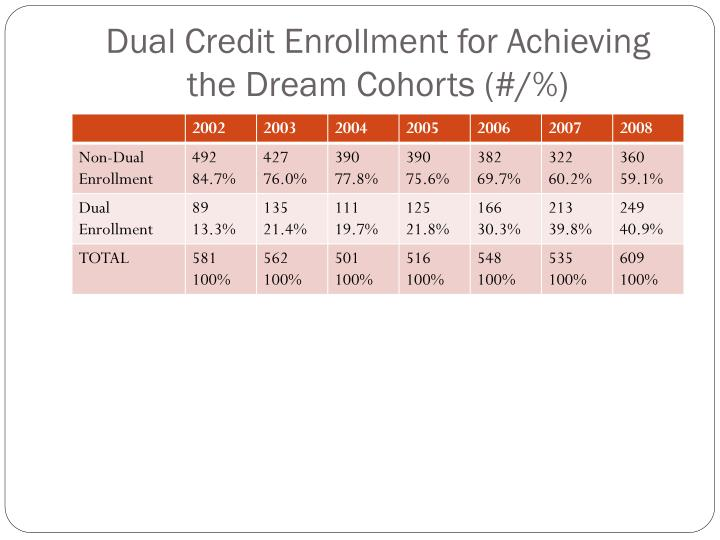 Dual Credit Enrollment for Achieving the Dream Cohorts (#/%)
