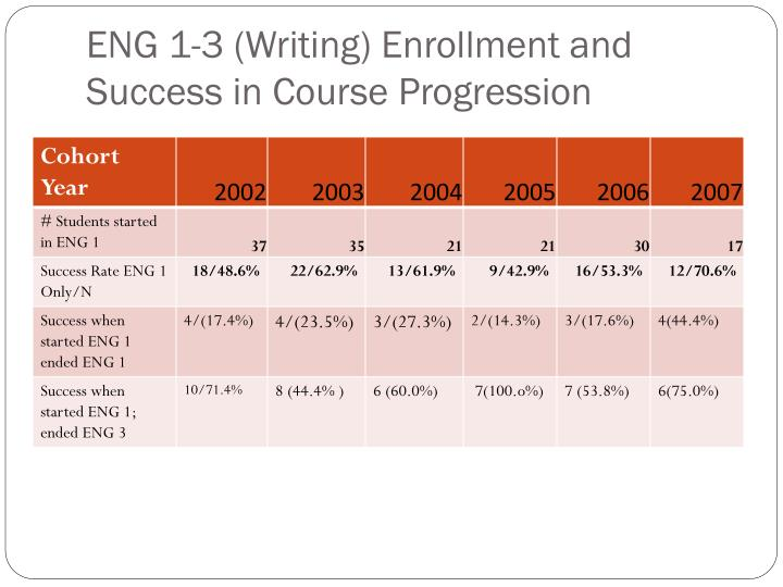 ENG 1-3 (Writing) Enrollment and Success in Course Progression