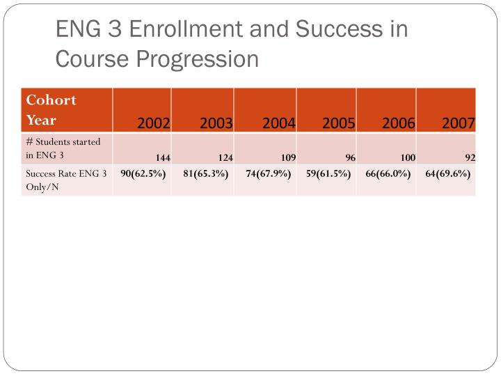ENG 3 Enrollment and Success in Course Progression