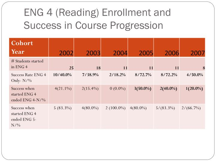 ENG 4 (Reading) Enrollment and Success in Course Progression