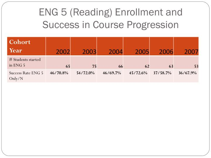 ENG 5 (Reading) Enrollment and Success in Course Progression