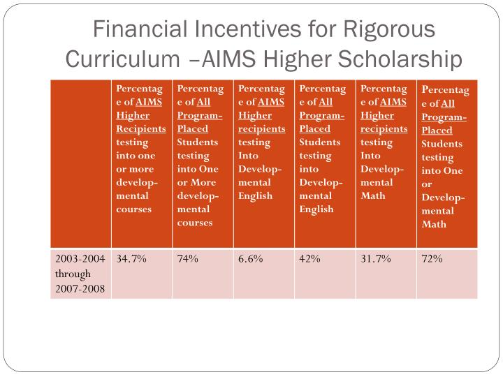 Financial Incentives for Rigorous Curriculum –AIMS Higher Scholarship