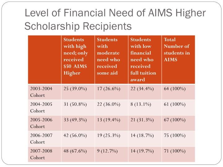 Level of Financial Need of AIMS Higher Scholarship Recipients