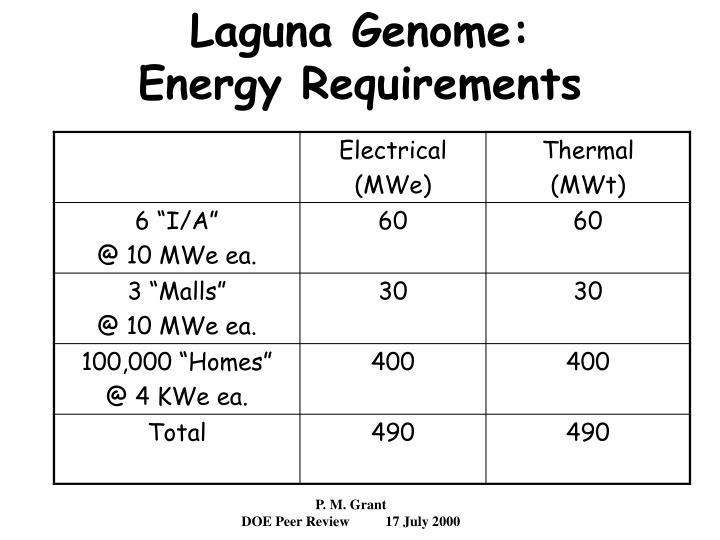 Laguna Genome: