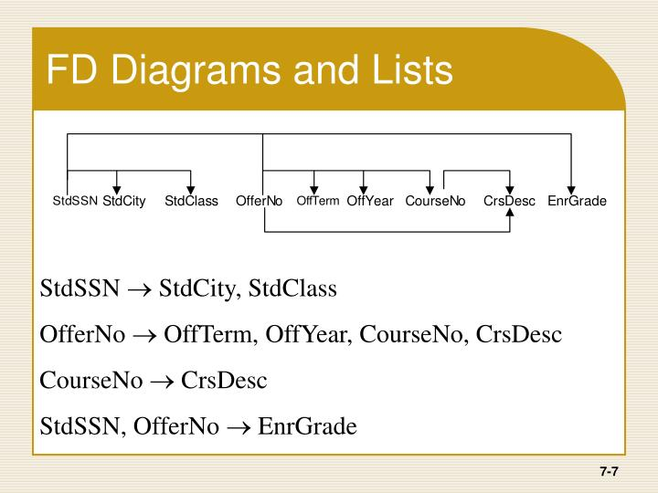 FD Diagrams and Lists