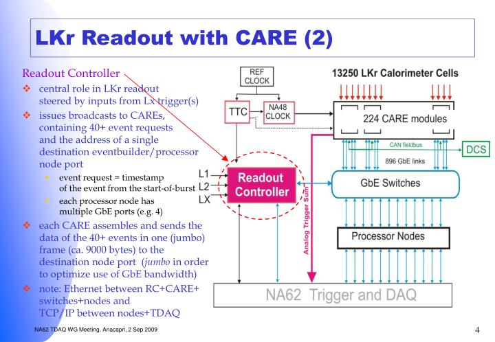 LKr Readout with CARE (2)