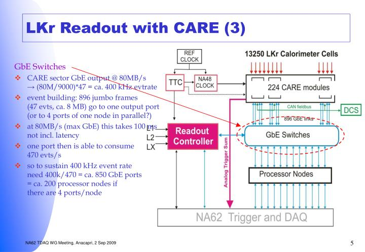 LKr Readout with CARE (3)