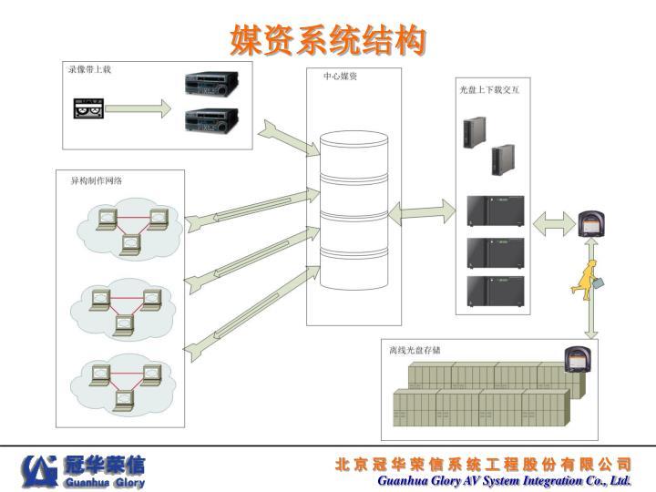 媒资系统结构