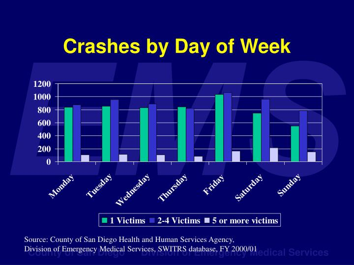 Crashes by Day of Week