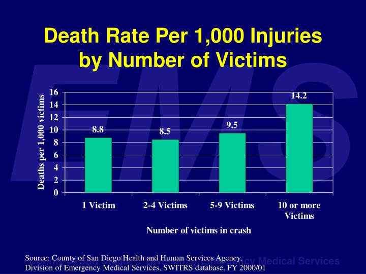 Death Rate Per 1,000 Injuries by Number of Victims