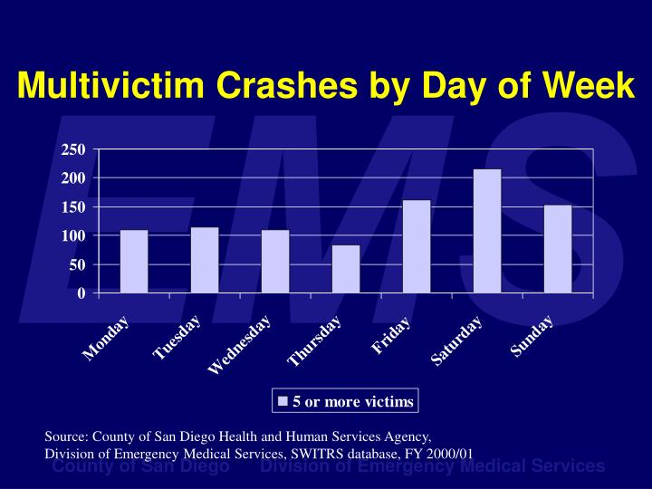 Multivictim Crashes by Day of Week
