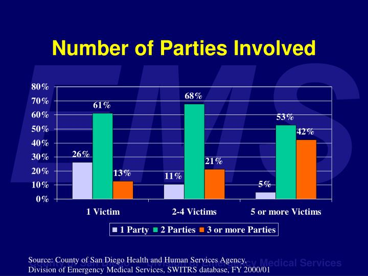 Number of Parties Involved