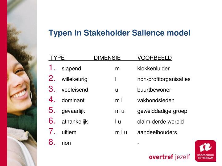 Typen in Stakeholder Salience model