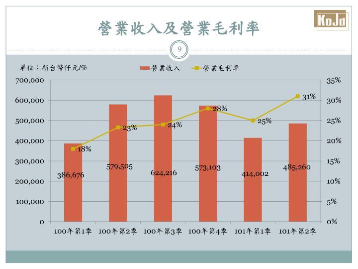 營業收入及營業毛利率
