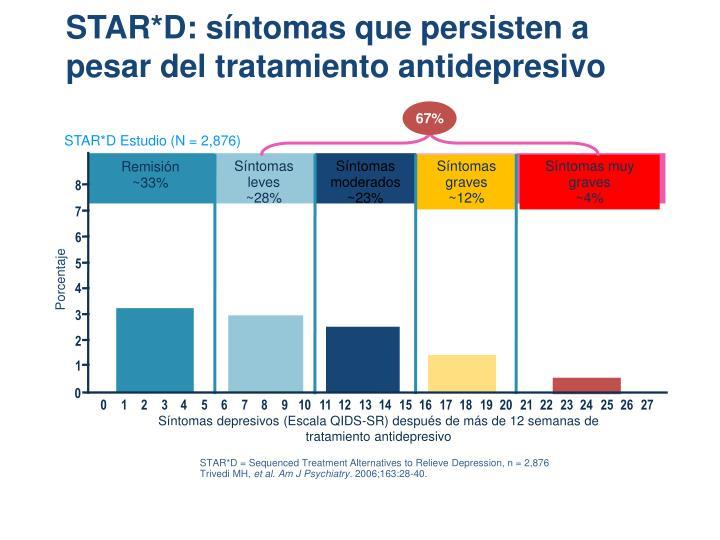 STAR*D: síntomas que persisten a pesar del tratamiento antidepresivo