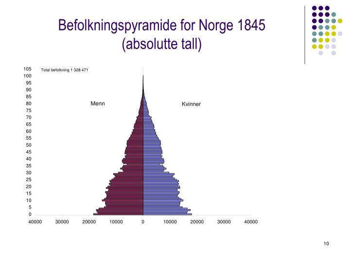 Befolkningspyramide for Norge 1845