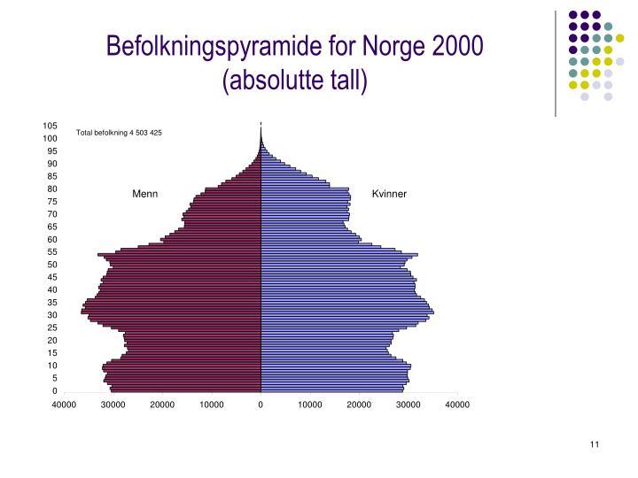Befolkningspyramide for Norge 2000