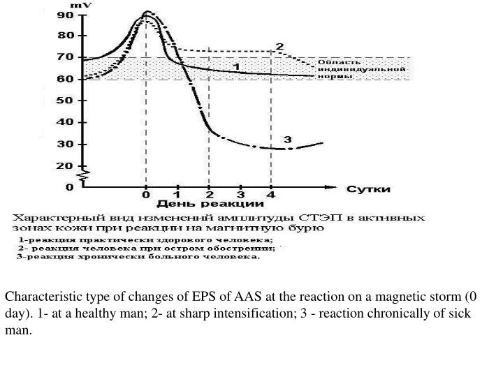 Characteristic type of changes of EPS of AAS