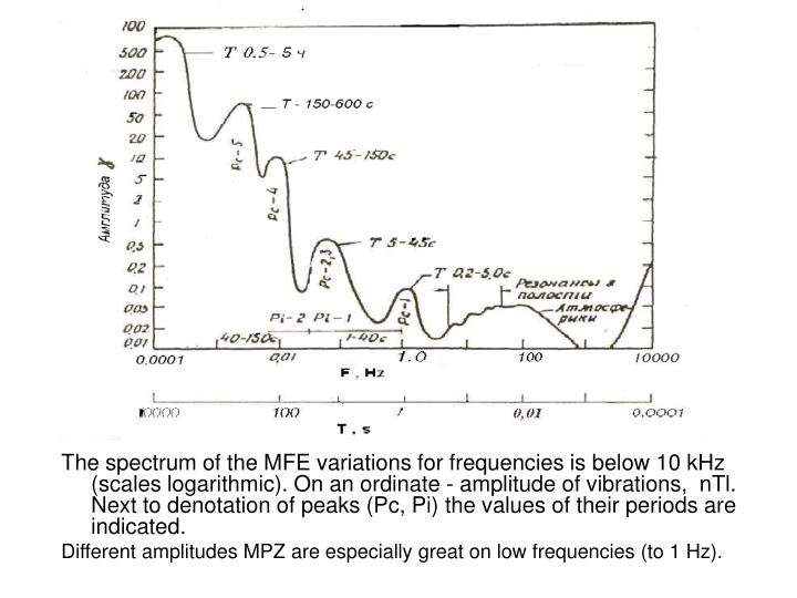 The spectrum of the MFE variations for frequencies is below 10 kHz (scales logarithmic). On an ordinate - amplitude of