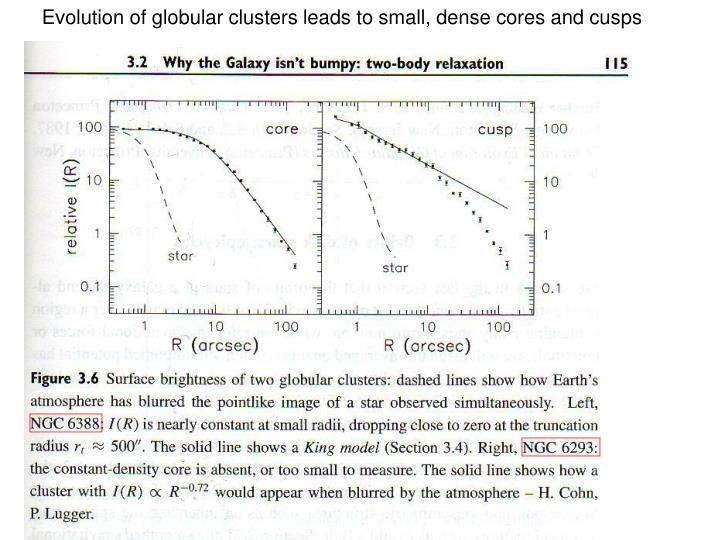 Evolution of globular clusters leads to small, dense cores and cusps