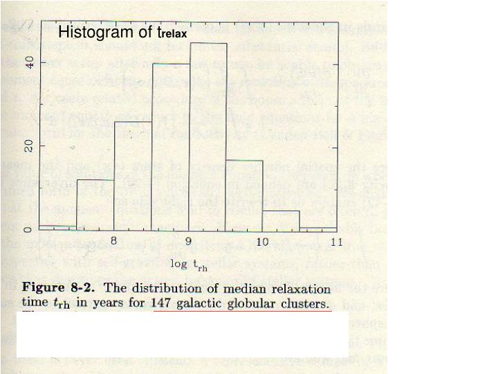 Histogram of t