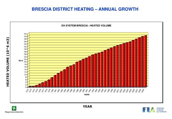 BRESCIA DISTRICT HEATING – ANNUAL GROWTH