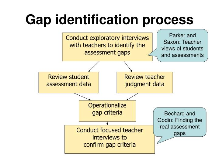 Conduct exploratory interviews with teachers to identify the assessment gaps