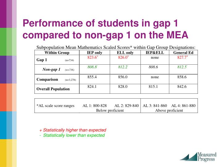 Performance of students in gap 1 compared to non-gap 1 on the MEA