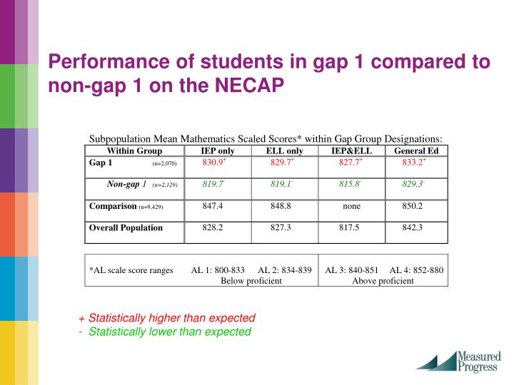 Performance of students in gap 1 compared to non-gap 1 on the NECAP
