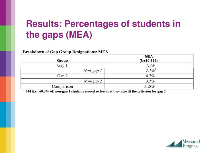 Results: Percentages of students in the gaps (MEA)