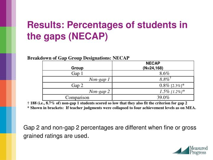 Results: Percentages of students in the gaps (NECAP)