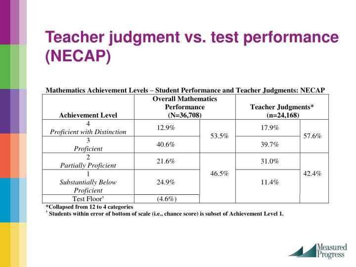 Teacher judgment vs. test performance (NECAP)