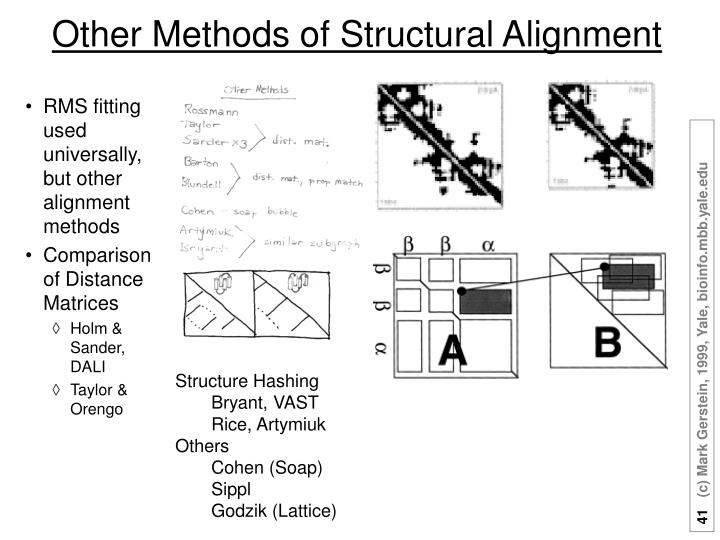 Other Methods of Structural Alignment