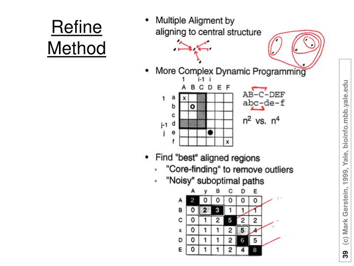 Refine Method