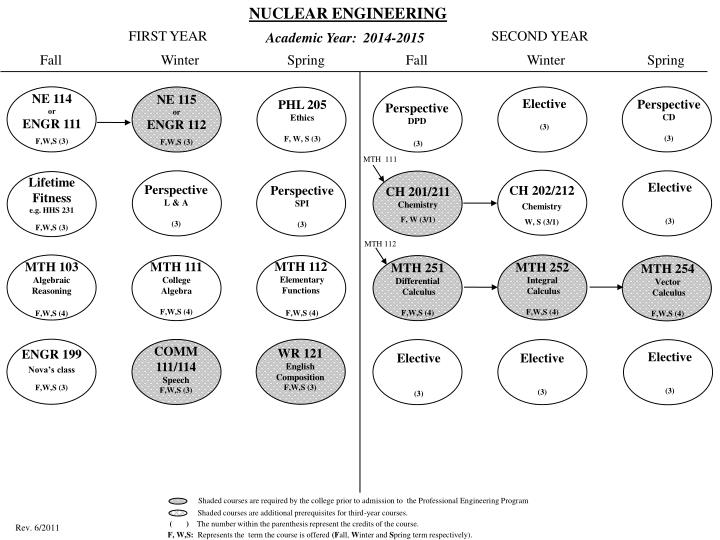 NUCLEAR ENGINEERING