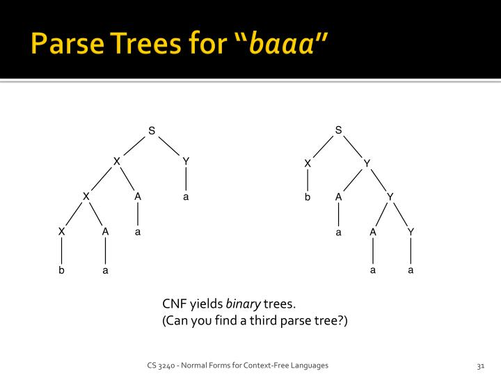 """Parse Trees for """""""