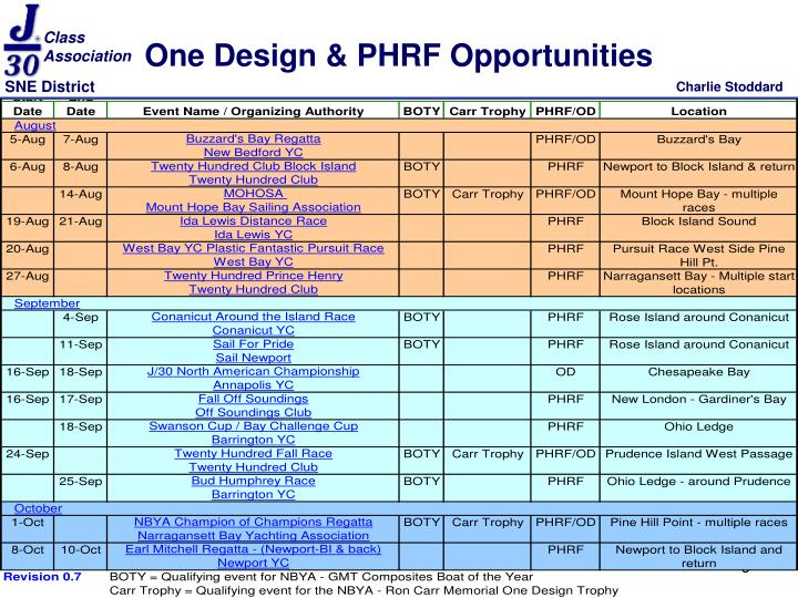 One Design & PHRF Opportunities