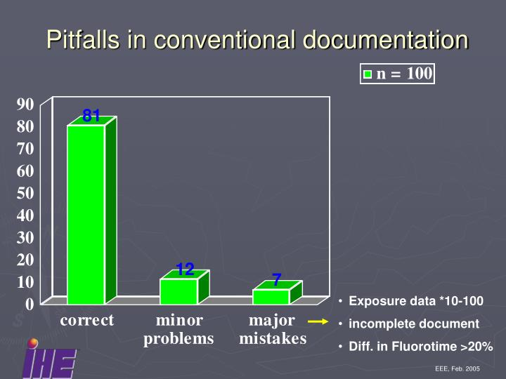 Pitfalls in conventional documentation